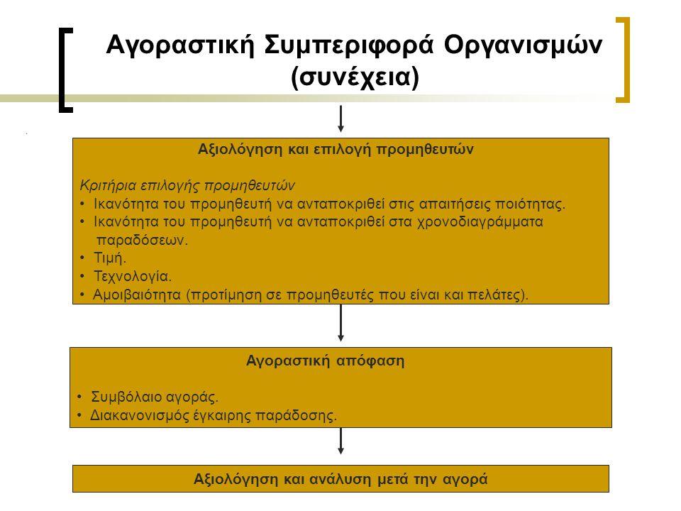 Αγοραστική Συμπεριφορά Οργανισμών (συνέχεια). Αξιολόγηση και επιλογή προμηθευτών Κριτήρια επιλογής προμηθευτών • Ικανότητα του προμηθευτή να ανταποκρι