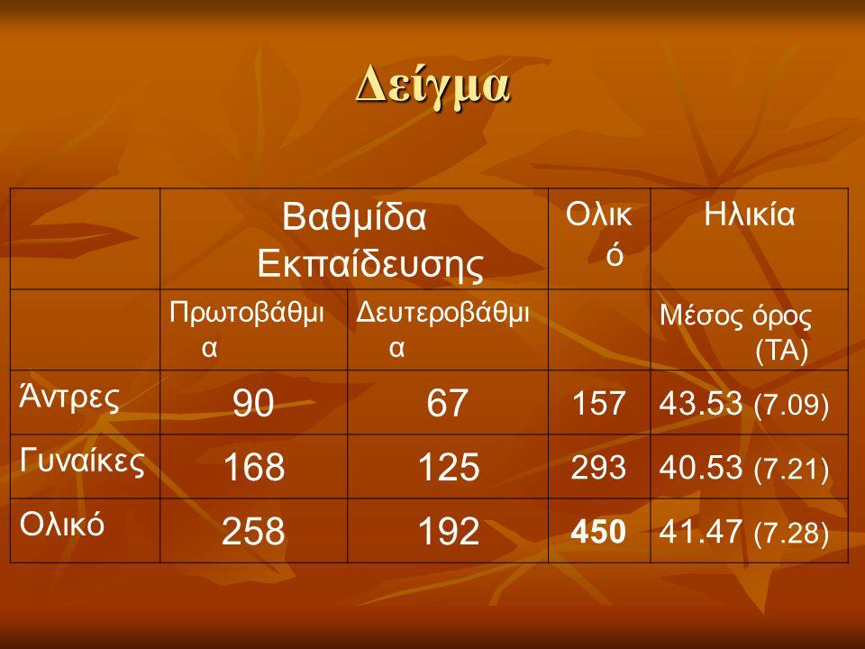 Δείγμα Βαθμίδα Εκπαίδευσης Ολικ ό Ηλικία Πρωτοβάθμι α Δευτεροβάθμι α Μέσος όρος (ΤΑ) Άντρες 9067 15743.53 (7.09) Γυναίκες 168125 29340.53 (7.21) Ολικό