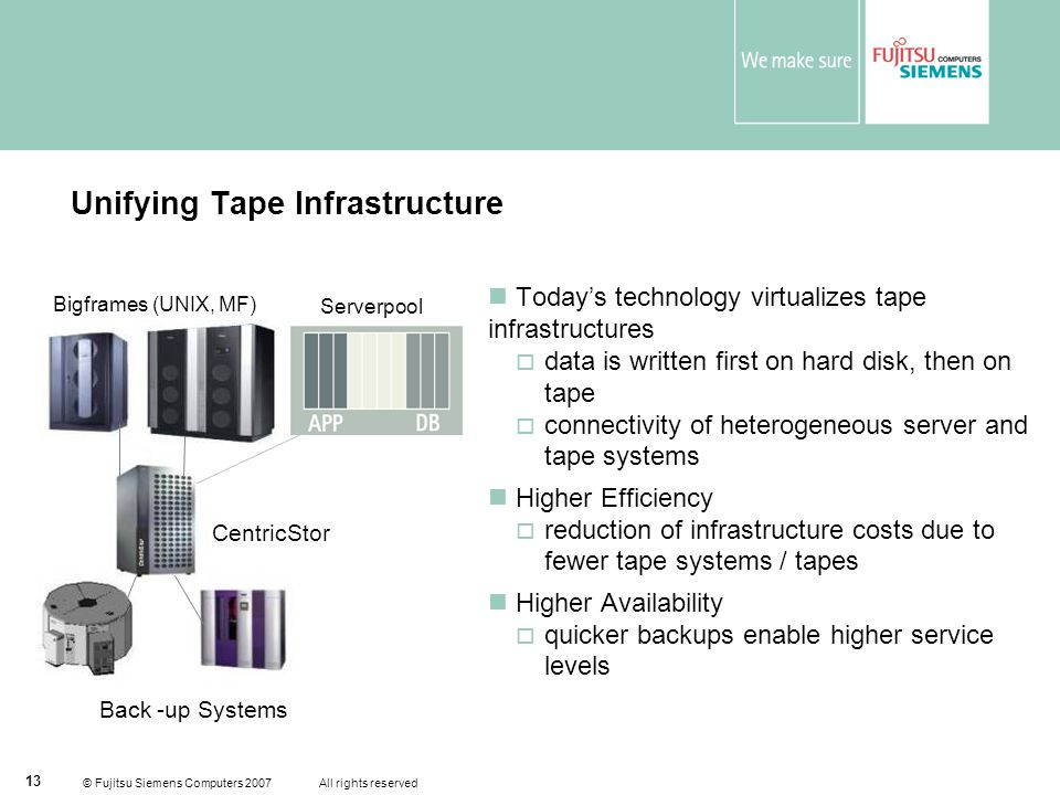 © Fujitsu Siemens Computers 2007 All rights reserved 13 Unifying Tape Infrastructure  Today's technology virtualizes tape infrastructures  data is written first on hard disk, then on tape  connectivity of heterogeneous server and tape systems  Higher Efficiency  reduction of infrastructure costs due to fewer tape systems / tapes  Higher Availability  quicker backups enable higher service levels Bigframes (UNIX, MF) Back -up Systems CentricStor Serverpool