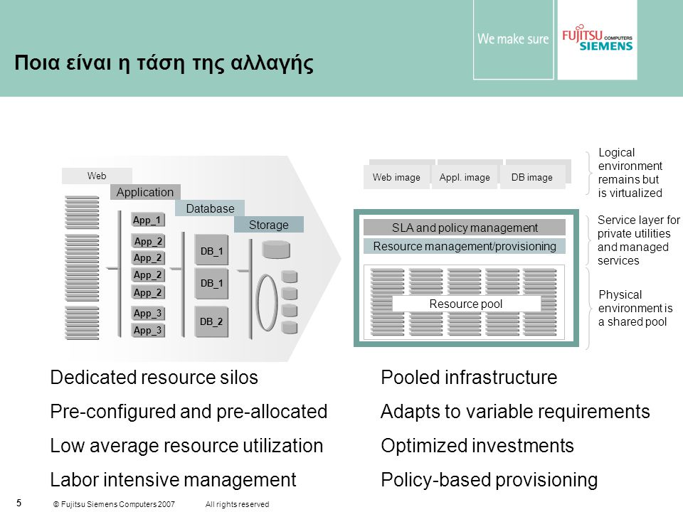 © Fujitsu Siemens Computers 2007 All rights reserved 5 Ποια είναι η τάση της αλλαγής Dedicated resource silos Pre-configured and pre-allocated Low average resource utilization Labor intensive management Pooled infrastructure Adapts to variable requirements Optimized investments Policy-based provisioning Application Database Web Storage Resource management/provisioning SLA and policy management Web image Appl.