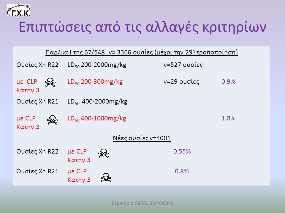 Επιπτώσεις από τις αλλαγές κριτηρίων Παρ/μα Ι της 67/548 ν= 3366 ουσίες (μέχρι την 29 η τροποποίηση) Ουσίες Xn R22LD 50 200-2000mg/kgν=527 oυσίες με C