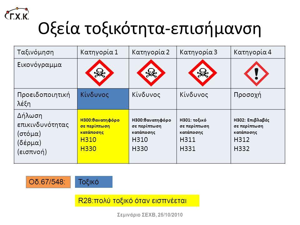 Οξεία τοξικότητα-επισήμανση ΤαξινόμησηΚατηγορία 1Κατηγορία 2Κατηγορία 3Κατηγορία 4 Εικονόγραμμα Προειδοποιητική λέξη Κίνδυνος Προσοχή Δήλωση επικινδυν
