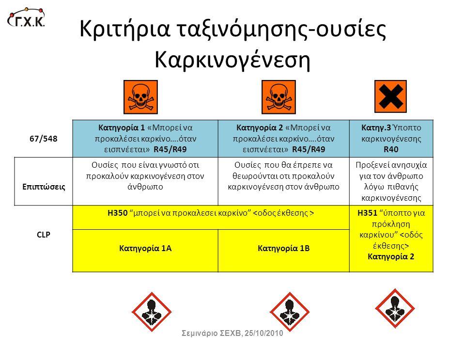 Κριτήρια ταξινόμησης-ουσίες Καρκινογένεση 67/548 Κατηγορία 1 «Mπορεί να προκαλέσει καρκίνο….όταν εισπνέεται» R45/R49 Κατηγορία 2 «Mπορεί να προκαλέσει