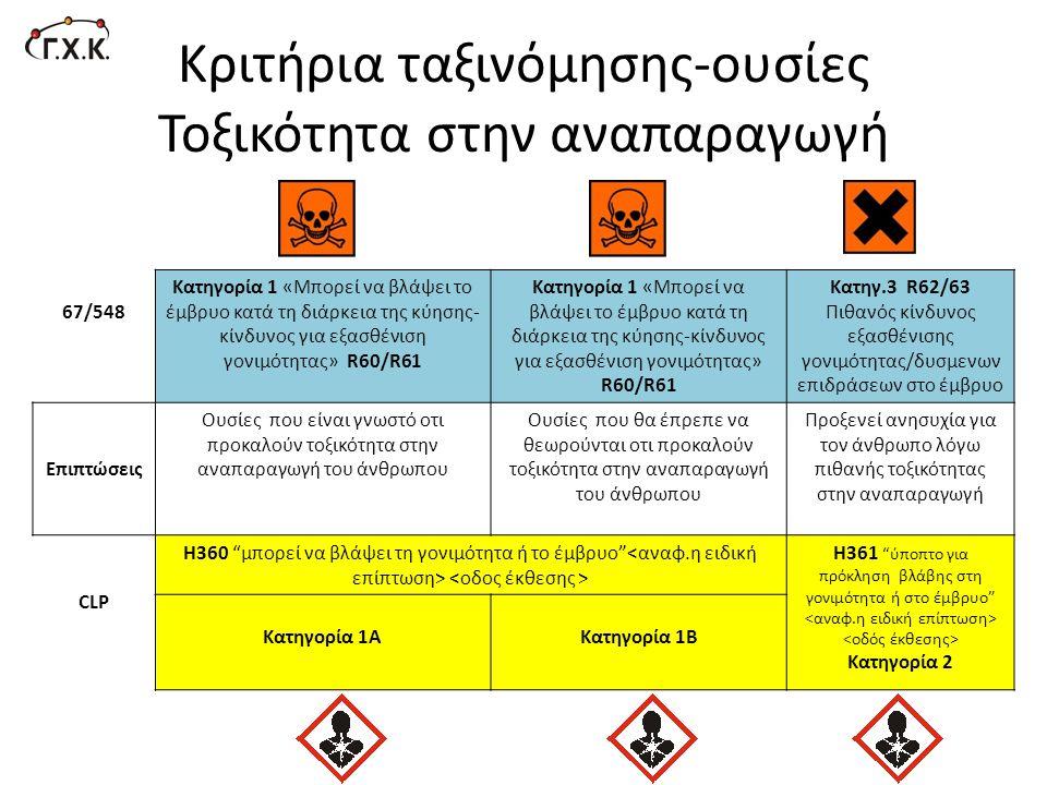Κριτήρια ταξινόμησης-ουσίες Τοξικότητα στην αναπαραγωγή 67/548 Κατηγορία 1 «Mπορεί να βλάψει το έμβρυο κατά τη διάρκεια της κύησης- κίνδυνος για εξασθ