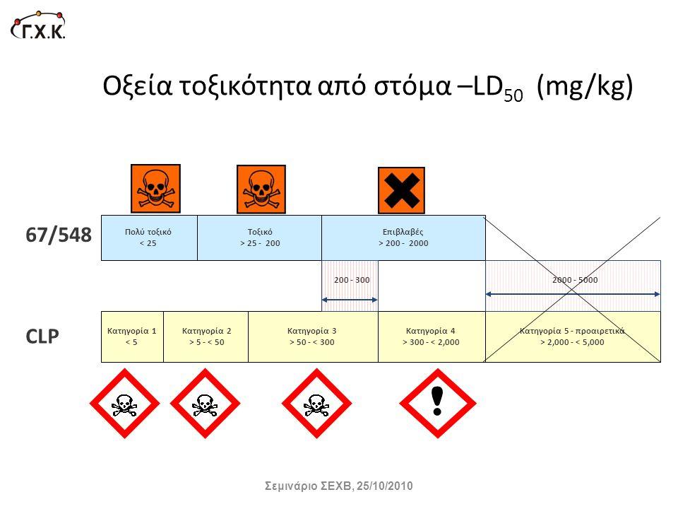 Οξεία τοξικότητα από στόμα –LD 50 (mg/kg) Σεμινάριο ΣΕΧΒ, 25/10/2010 ! Πολύ τοξικό < 25 Toξικό > 25 - 200 Επιβλαβές > 200 - 2000 67/548 CLP Κατηγορία