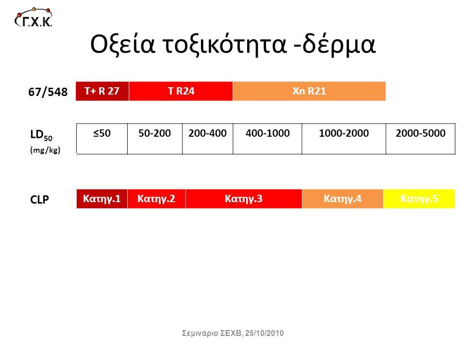 Οξεία τοξικότητα -δέρμα 67/548 Τ+ R 27T R24Xn R21 LD 50 (mg/kg) ≤5050-200200-400400-10001000-20002000-5000 CLP Κατηγ.1Κατηγ.2Κατηγ.3Κατηγ.4Κατηγ.5 Σεμ