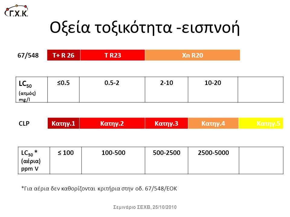 Οξεία τοξικότητα -εισπνοή 67/548Τ+ R 26T R23Xn R20 LC 50 (ατμός) mg/l ≤0.50.5-22-1010-20 CLPΚατηγ.1Κατηγ.2Κατηγ.3Κατηγ.4Κατηγ.5 LC 50 * (αέρια) ppm V