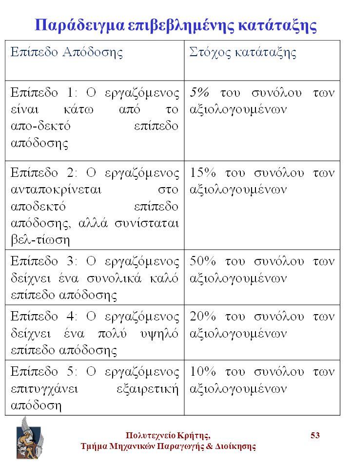 Πολυτεχνείο Κρήτης, Τμήμα Μηχανικών Παραγωγής & Διοίκησης 53 Παράδειγμα επιβεβλημένης κατάταξης