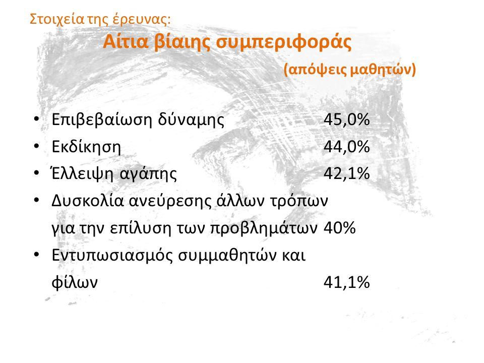 Στοιχεία της έρευνας: Aίτια βίαιης συμπεριφοράς (απόψεις μαθητών) • Επιβεβαίωση δύναμης45,0% • Εκδίκηση44,0% • Έλλειψη αγάπης42,1% • Δυσκολία ανεύρεσης άλλων τρόπων για την επίλυση των προβλημάτων40% • Εντυπωσιασμός συμμαθητών και φίλων41,1%