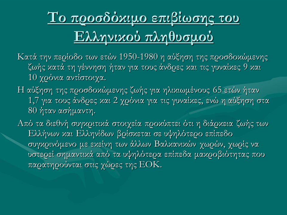 Το προσδόκιμο επιβίωσης του Ελληνικού πληθυσμού Κατά την περίοδο των ετών 1950-1980 η αύξηση της προσδοκώμενης ζωής κατά τη γέννηση ήταν για τους άνδρ