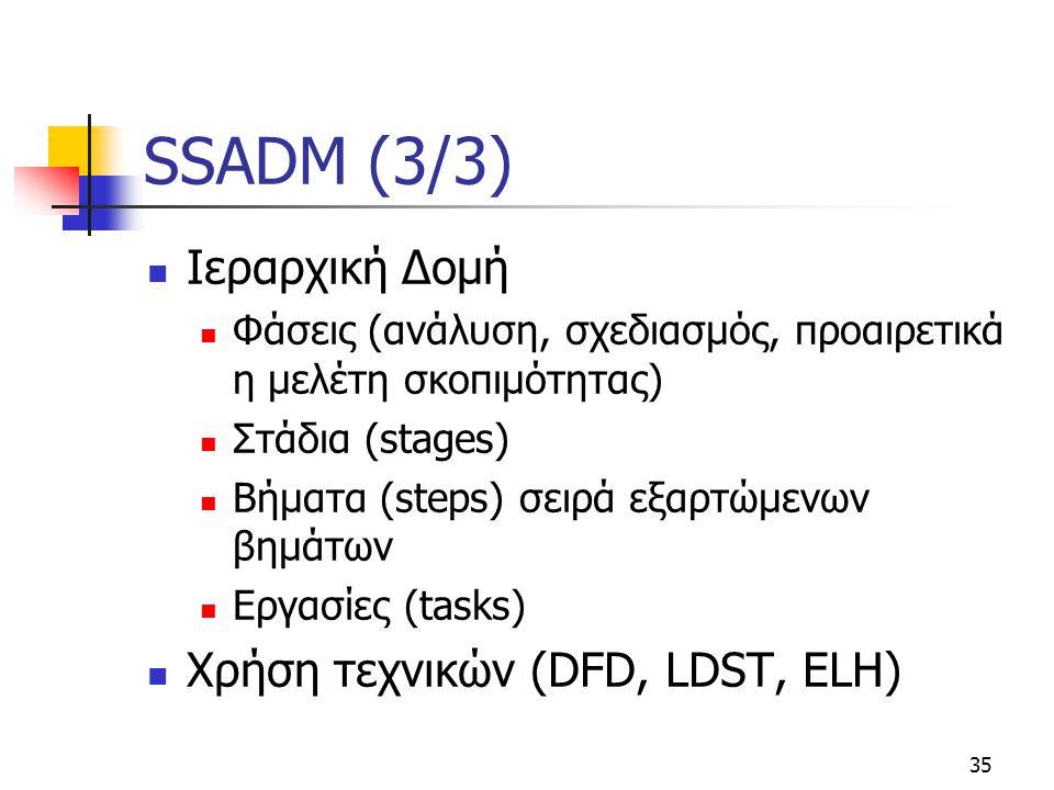 35 SSADM (3/3)  Ιεραρχική Δομή  Φάσεις (ανάλυση, σχεδιασμός, προαιρετικά η μελέτη σκοπιμότητας)  Στάδια (stages)  Βήματα (steps) σειρά εξαρτώμενων