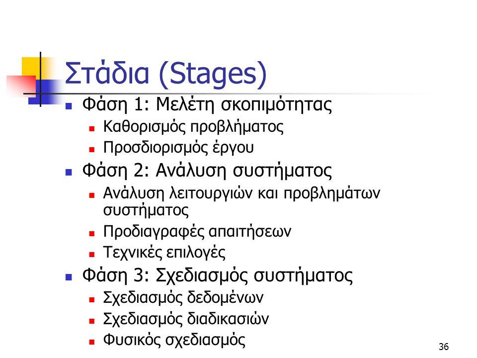 36 Στάδια (Stages)  Φάση 1: Μελέτη σκοπιμότητας  Καθορισμός προβλήματος  Προσδιορισμός έργου  Φάση 2: Ανάλυση συστήματος  Ανάλυση λειτουργιών και