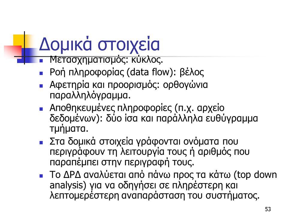 53 Δομικά στοιχεία  Μετασχηματισμός: κύκλος.  Ροή πληροφορίας (data flow): βέλος  Αφετηρία και προορισμός: ορθογώνια παραλληλόγραμμα.  Αποθηκευμέν