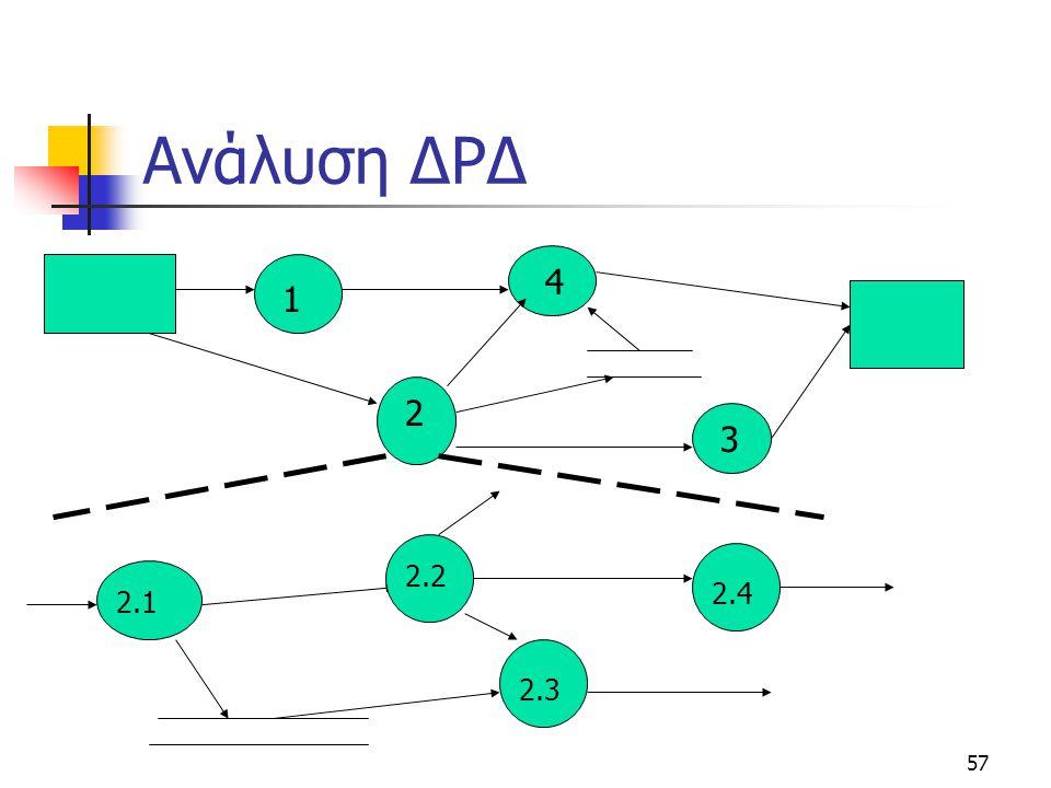 57 Ανάλυση ΔΡΔ 1 2 3 4 2.1 2.2 2.3 2.4