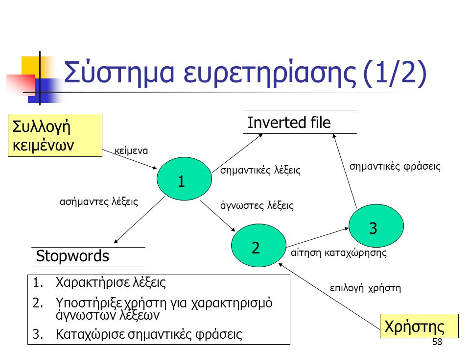 58 Σύστημα ευρετηρίασης (1/2) Συλλογή κειμένων 1 κείμενα Inverted file 2 3 Stopwords ασήμαντες λέξεις άγνωστες λέξεις σημαντικές φράσεις σημαντικές λέ