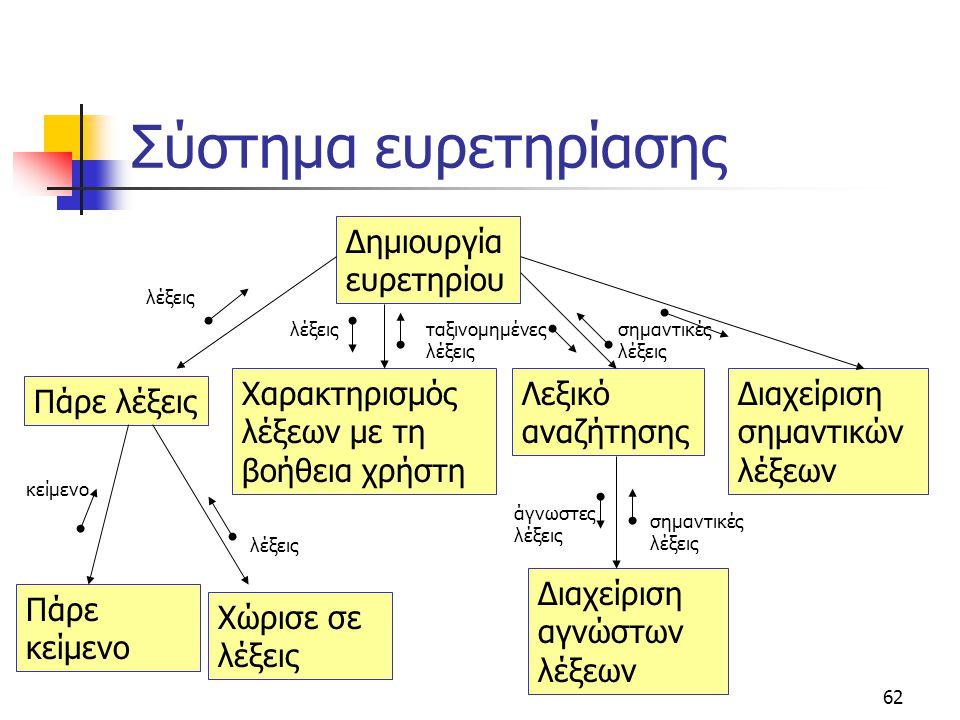62 Δημιουργία ευρετηρίου Πάρε λέξεις Χαρακτηρισμός λέξεων με τη βοήθεια χρήστη Χώρισε σε λέξεις Πάρε κείμενο κείμενο λέξεις ταξινομημένες λέξεις Λεξικ