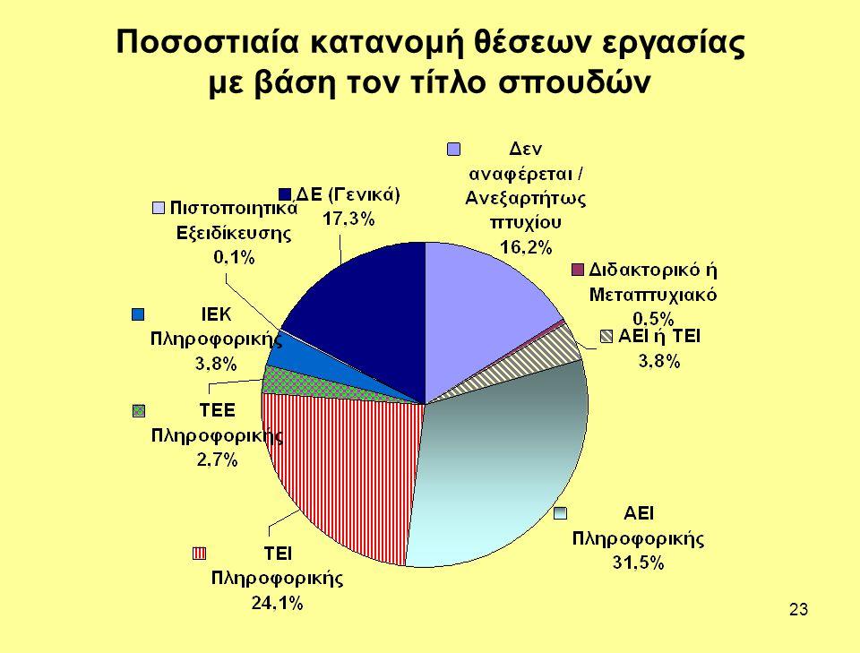 23 Ποσοστιαία κατανομή θέσεων εργασίας με βάση τον τίτλο σπουδών