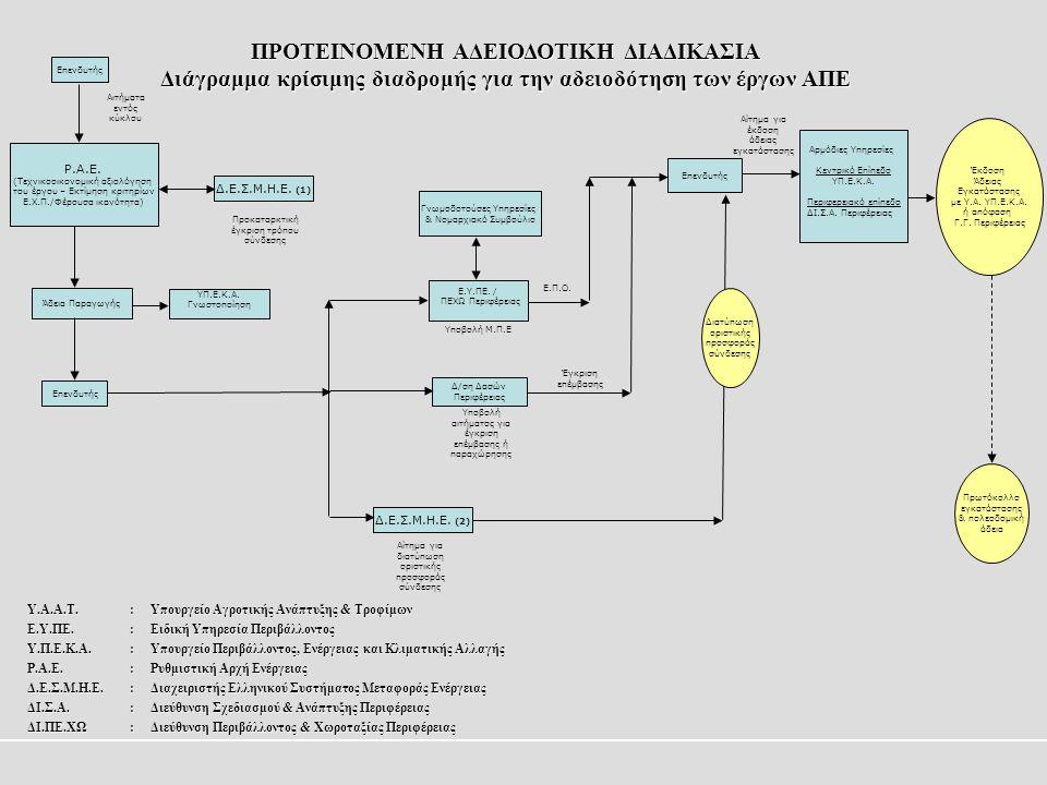 Επενδυτής Ρ.Α.Ε. (Τεχνικοοικονομική αξιολόγηση του έργου – Εκτίμηση κριτηρίων Ε.Χ.Π./Φέρουσα ικανότητα) Αιτήματα εντός κύκλου Δ.Ε.Σ.Μ.Η.Ε. (1) Προκατα