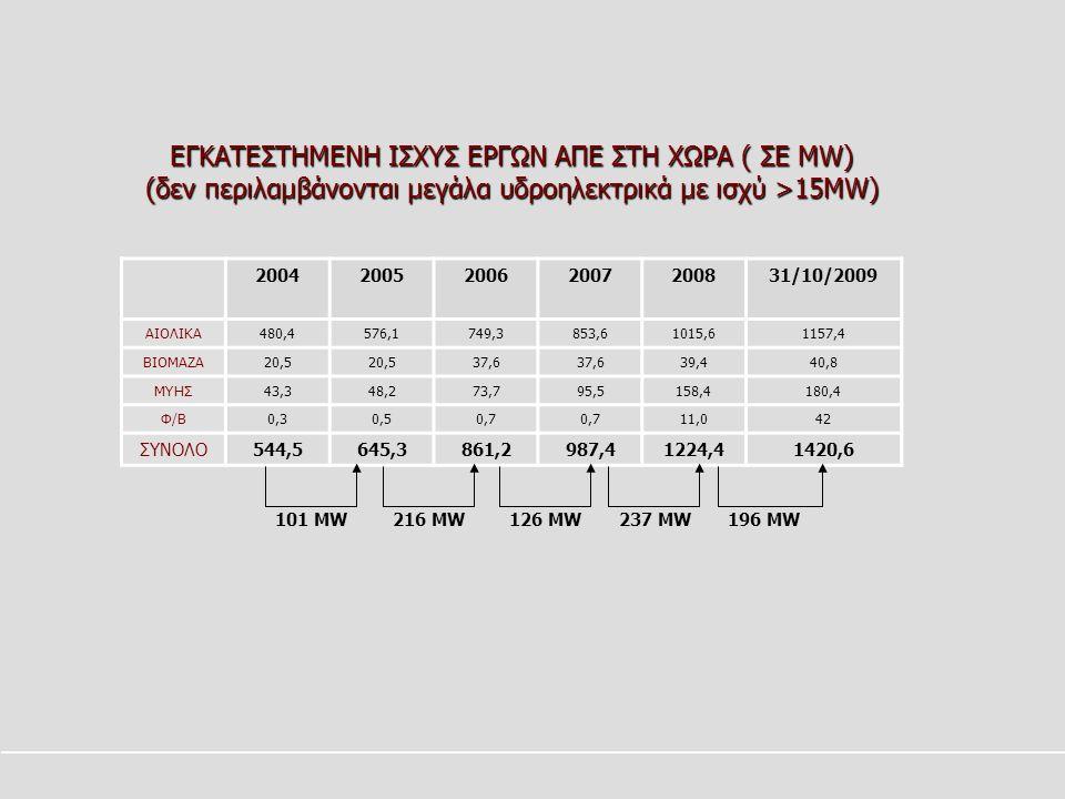 2004200520062007200831/10/2009 ΑΙΟΛΙΚΑ480,4576,1749,3853,61015,61157,4 ΒΙΟΜΑΖΑ20,5 37,6 39,440,8 ΜΥΗΣ43,348,273,795,5158,4180,4 Φ/Β0,30,50,7 11,042 ΣΥΝΟΛΟ544,5645,3861,2987,41224,41420,6 126 MW101 MW196 MW216 MW237 MW ΕΓΚΑΤΕΣΤΗΜΕΝΗ ΙΣΧΥΣ ΕΡΓΩΝ ΑΠΕ ΣΤΗ ΧΩΡΑ ( ΣΕ MW) (δεν περιλαμβάνονται μεγάλα υδροηλεκτρικά με ισχύ >15MW)