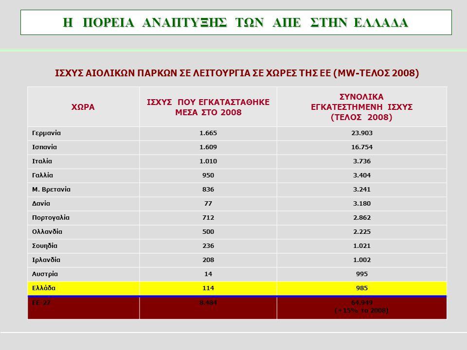 ΙΣΧΥΣ ΑΙΟΛΙΚΩΝ ΠΑΡΚΩΝ ΣΕ ΛΕΙΤΟΥΡΓΙΑ ΣΕ ΧΩΡΕΣ ΤΗΣ ΕΕ (MW-ΤΕΛΟΣ 2008) ΧΩΡΑ ΙΣΧΥΣ ΠΟΥ ΕΓΚΑΤΑΣΤΑΘΗΚΕ ΜΕΣΑ ΣΤΟ 2008 ΣΥΝΟΛΙΚΑ ΕΓΚΑΤΕΣΤΗΜΕΝΗ ΙΣΧΥΣ (ΤΕΛΟΣ 200