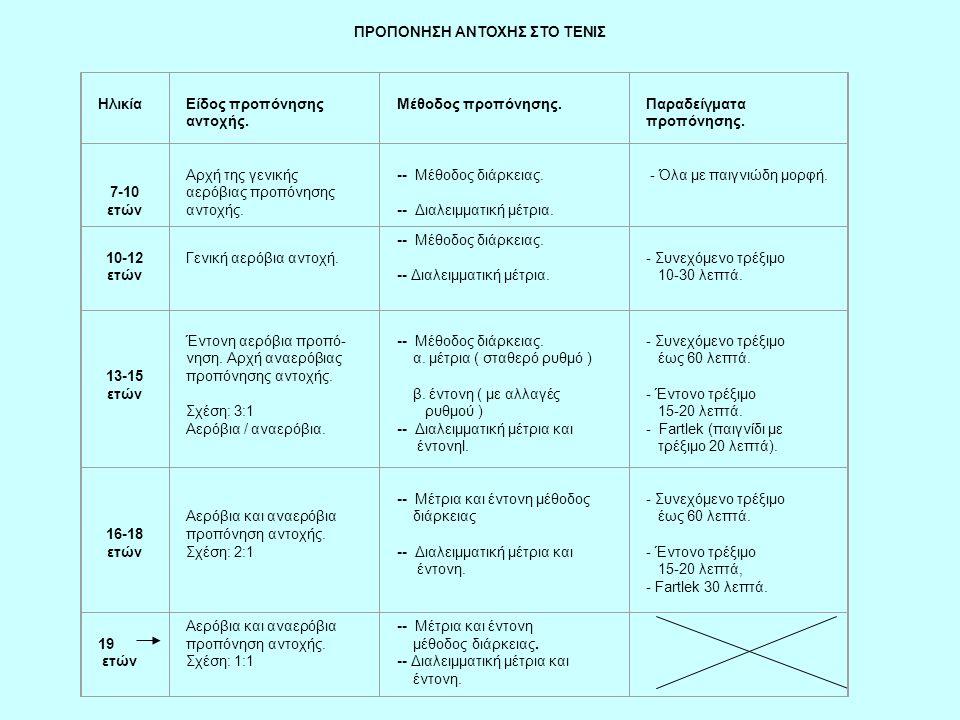 ΠΡΟΠΟΝΗΣΗ ΑΝΤΟΧΗΣ ΣΤΟ ΤΕΝΙΣ Ηλικία Είδος προπόνησης αντοχής. Μέθοδος προπόνησης. Παραδείγματα προπόνησης. 7-10 ετών Αρχή της γενικής αερόβιας προπόνησ