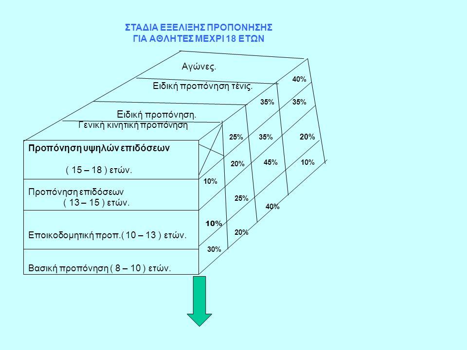 Προπόνηση υψηλών επιδόσεων ( 15 – 18 ) ετών. Προπόνηση επιδόσεων ( 13 – 15 ) ετών. Εποικοδομητική προπ.( 10 – 13 ) ετών. Βασική προπόνηση ( 8 – 10 ) ε