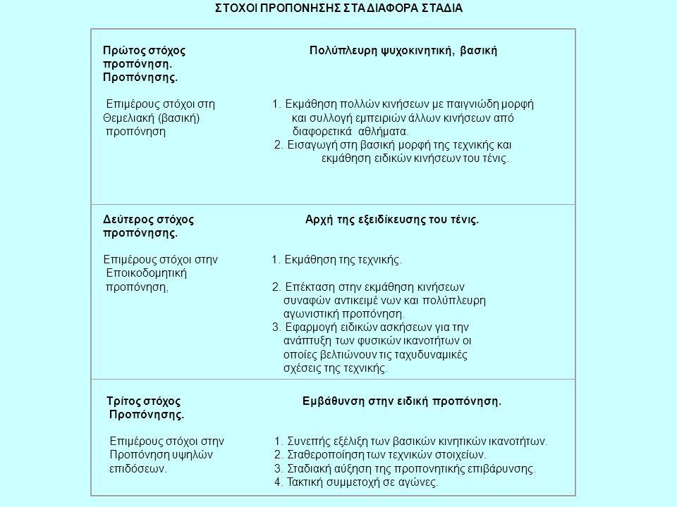 ΣΤΟΧΟΙ ΠΡΟΠΟΝΗΣΗΣ ΣΤΑ ΔΙΑΦΟΡΑ ΣΤΑΔΙΑ Πρώτος στόχος Πολύπλευρη ψυχοκινητική, βασική προπόνηση. Προπόνησης. Επιμέρους στόχοι στη 1. Εκμάθηση πολλών κινή