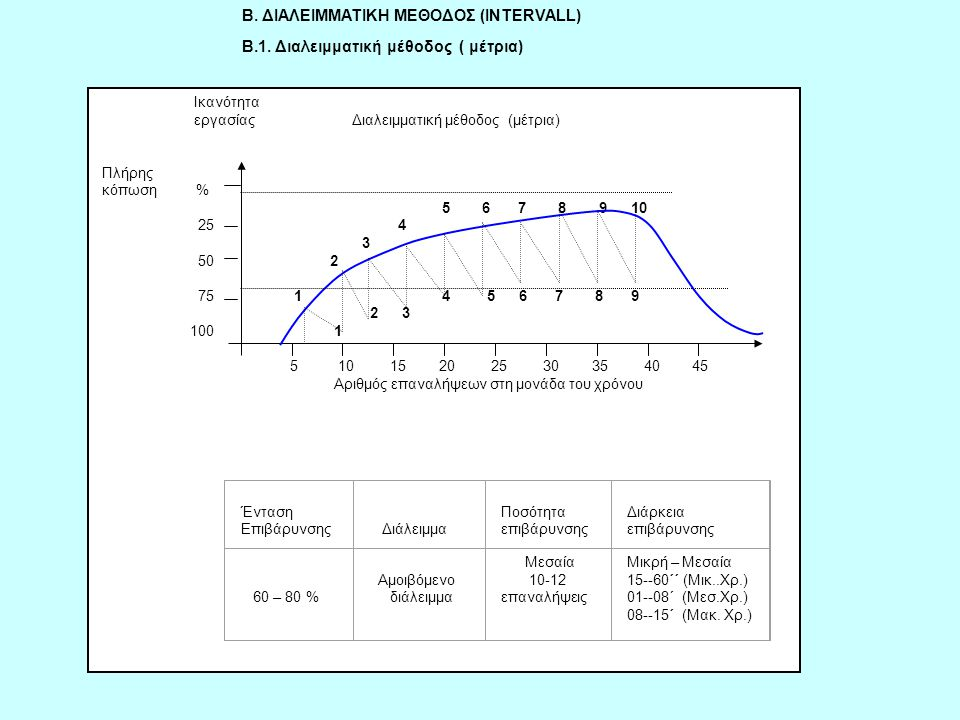 Iκανότητα εργασίας Διαλειμματική μέθοδος (μέτρια) Πλήρης κόπωση % 5 6 7 8 9 10 25 4 3 50 2 75 1 4 5 6 7 8 9 2 3 100 1 5 10 15 20 25 30 35 40 45 Αριθμό