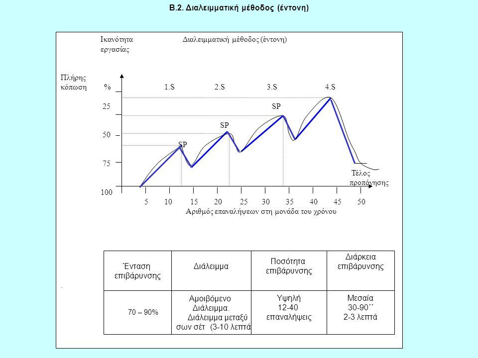 Ικανότητα Διαλειμματική μέθοδος (έντονη) εργασίας Πλήρης κόπωση % 1.S 2.S 3.S 4.S 25 SP SP 50 SP 75 Τέλος προπόνησης 100 5 10 15 20 25 30 35 40 45 50