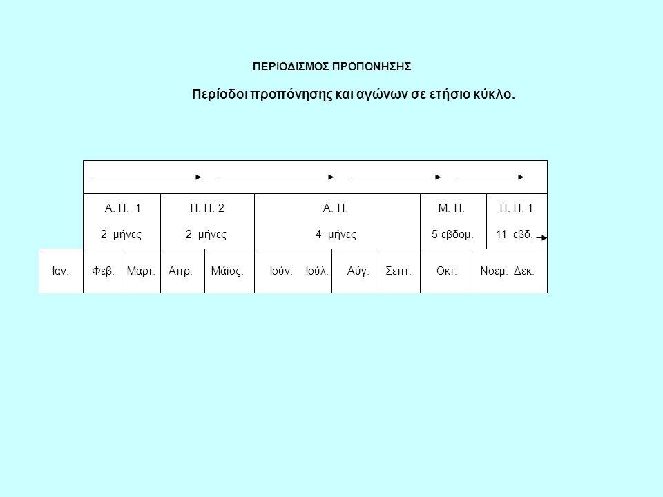 ΠΕΡΙΟΔΙΣΜΟΣ ΠΡΟΠΟΝΗΣΗΣ Περίοδοι προπόνησης και αγώνων σε ετήσιο κύκλο. ΠΕΡΙΟΔΙΣΜΟΣ ΠΡΟΠΟΝΗΣΗΣ Περίοδοι προπόνησης και αγώνων σε ετήσιο κύκλο. Π. Π. 2