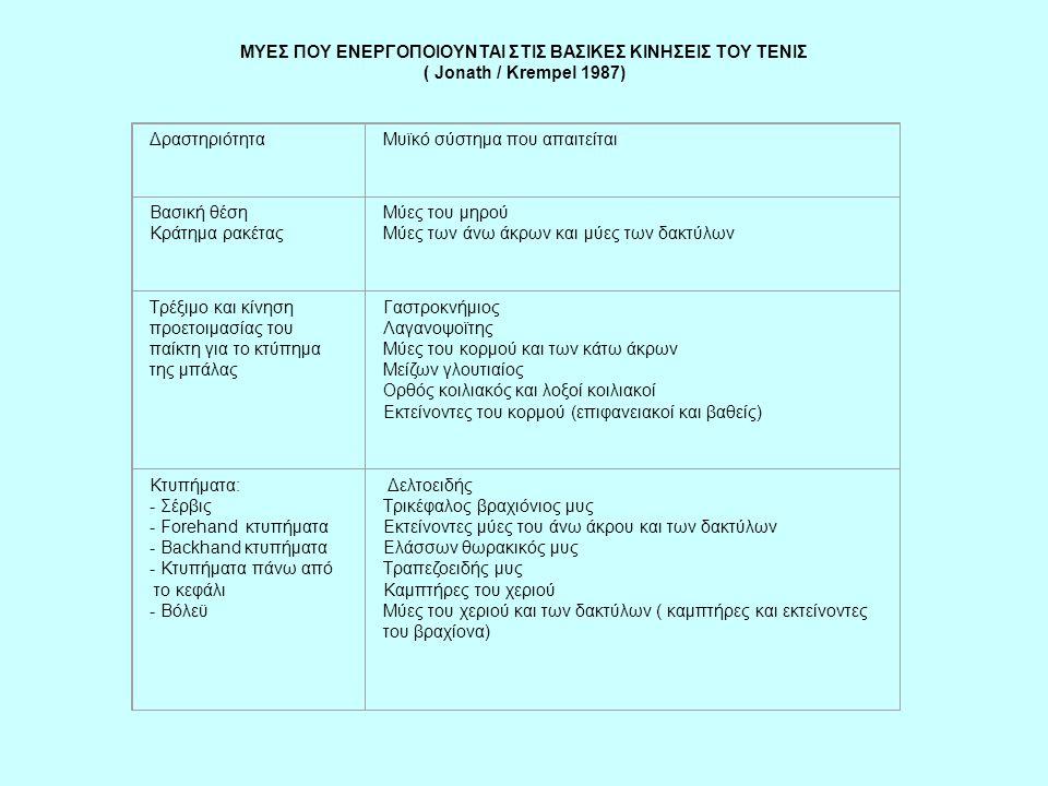 ΜΥΕΣ ΠΟΥ ΕΝΕΡΓΟΠΟΙΟΥΝΤΑΙ ΣΤΙΣ ΒΑΣΙΚΕΣ ΚΙΝΗΣΕΙΣ ΤΟΥ ΤΕΝΙΣ ( Jonath / Krempel 1987) ΔραστηριότηταΜυϊκό σύστημα που απαιτείται Βασική θέση Κράτημα ρακέτα