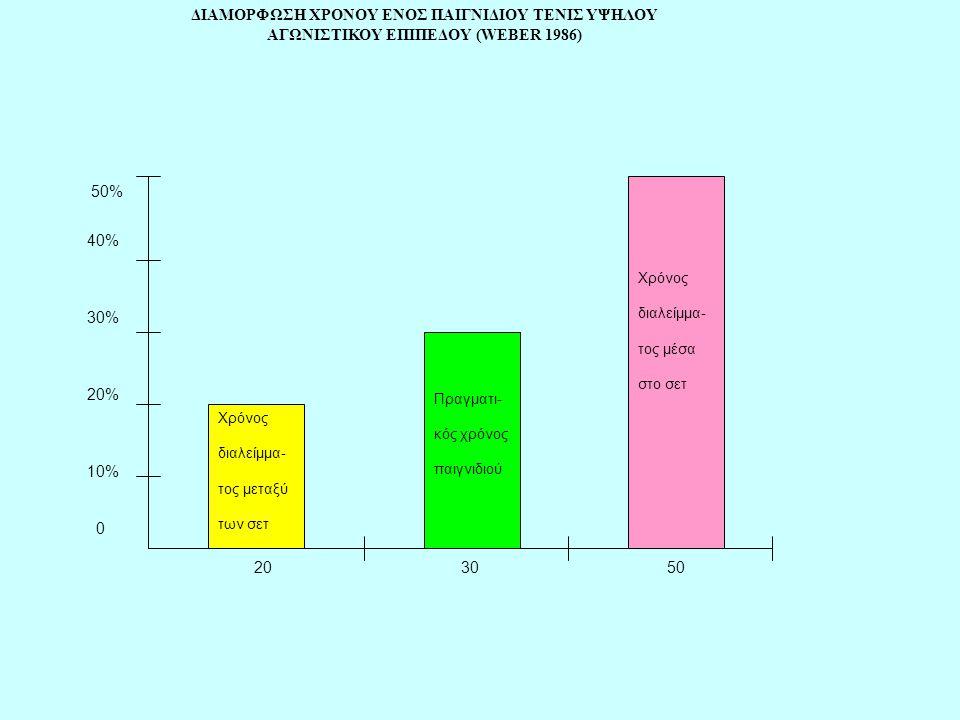 ΔΙΑΜΟΡΦΩΣΗ ΧΡΟΝΟΥ ΕΝΟΣ ΠΑΙΓΝΙΔΙΟΥ ΤΕΝΙΣ ΥΨΗΛΟΥ ΑΓΩΝΙΣΤΙΚΟΥ ΕΠΙΠΕΔΟΥ (WEBER 1986) 40% 30% 20% 10% 0 20 30 50 Χρόνος διαλείμμα- τος μεταξύ των σετ Πραγμ