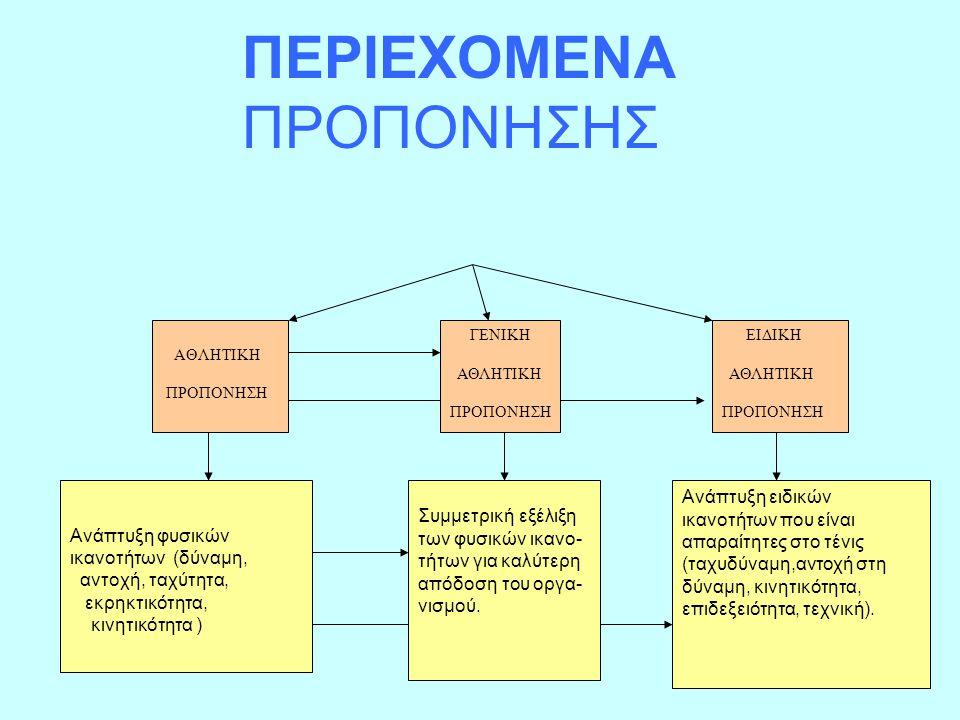 ΑΘΛΗΤΙΚΗ ΠΡΟΠΟΝΗΣΗ ΓΕΝΙΚΗ ΑΘΛΗΤΙΚΗ ΠΡΟΠΟΝΗΣΗ ΕΙΔΙΚΗ ΑΘΛΗΤΙΚΗ ΠΡΟΠΟΝΗΣΗ Ανάπτυξη φυσικών ικανοτήτων (δύναμη, αντοχή, ταχύτητα, εκρηκτικότητα, κινητικότ