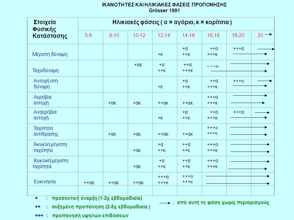 Στοιχεία Φυσικής Kατάστασης Ηλικιακές φάσεις ( α = αγόρια, κ = κορίτσια ) 5-8 8-1010-1212-1414-1616-1818-20 20 Μέγιστη δύναμη +κ +α ++κ ++α +++κ + + +