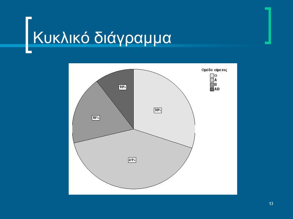 13 Κυκλικό διάγραμμα