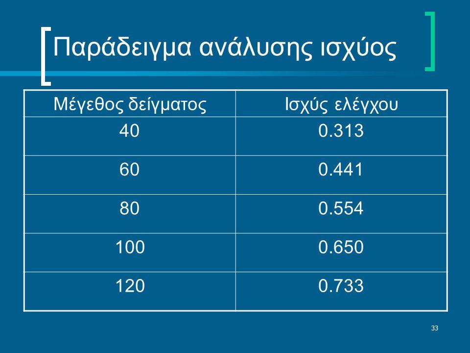 33 Μέγεθος δείγματοςΙσχύς ελέγχου 400.313 600.441 800.554 1000.650 1200.733 Παράδειγμα ανάλυσης ισχύος