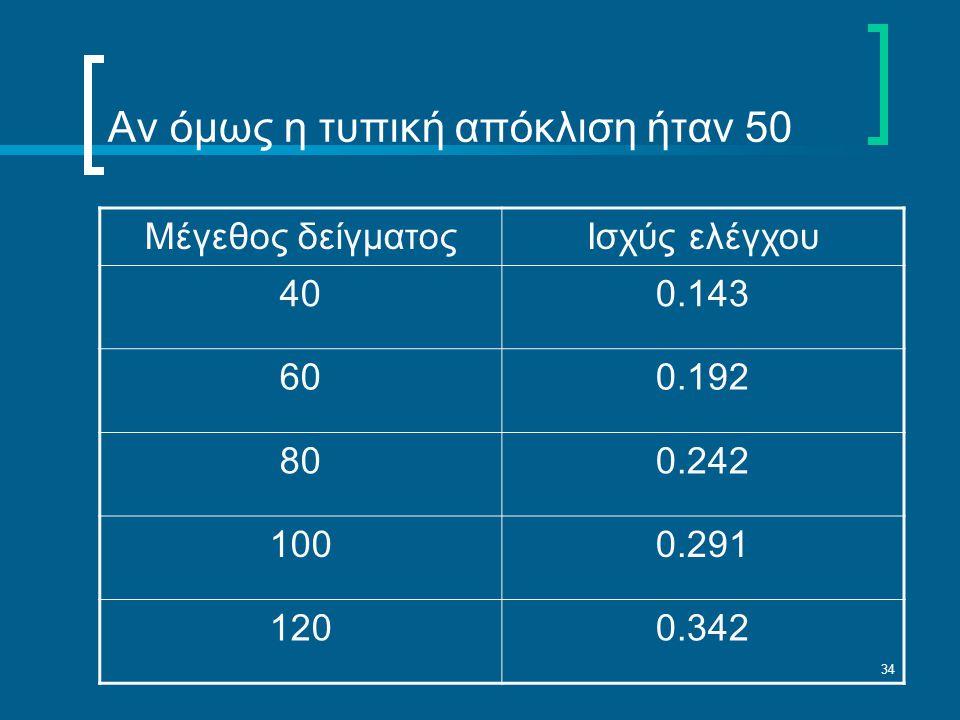 34 Αν όμως η τυπική απόκλιση ήταν 50 Μέγεθος δείγματοςΙσχύς ελέγχου 400.143 600.192 800.242 1000.291 1200.342