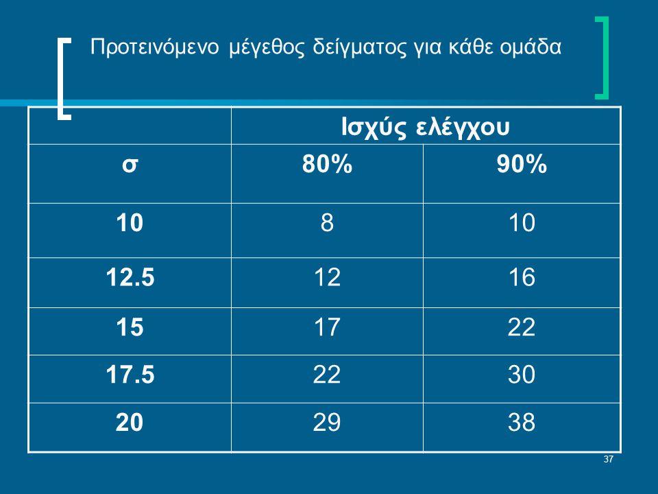 37 Ισχύς ελέγχου σ80%90% 108 12.51216 151722 17.52230 202938 Προτεινόμενο μέγεθος δείγματος για κάθε ομάδα