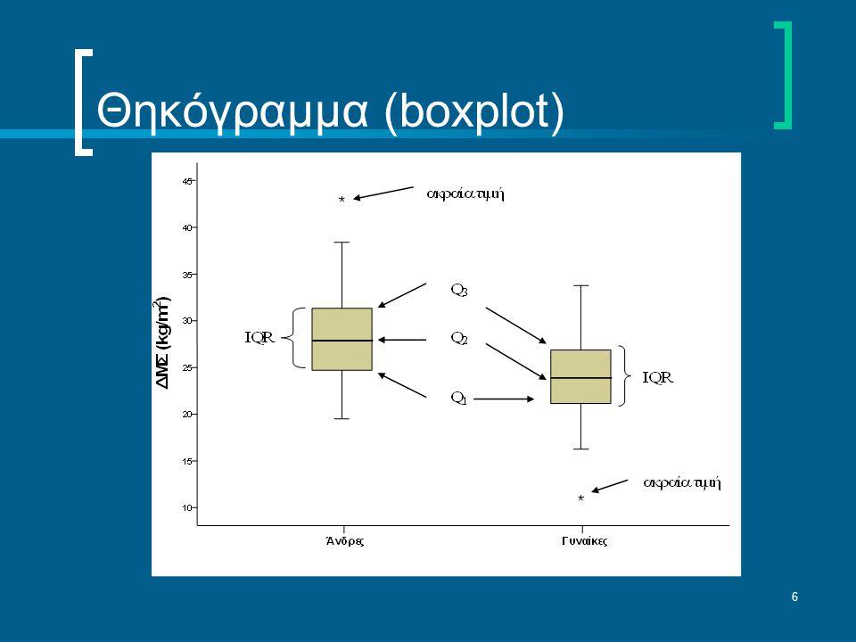 6 Θηκόγραμμα (boxplot)