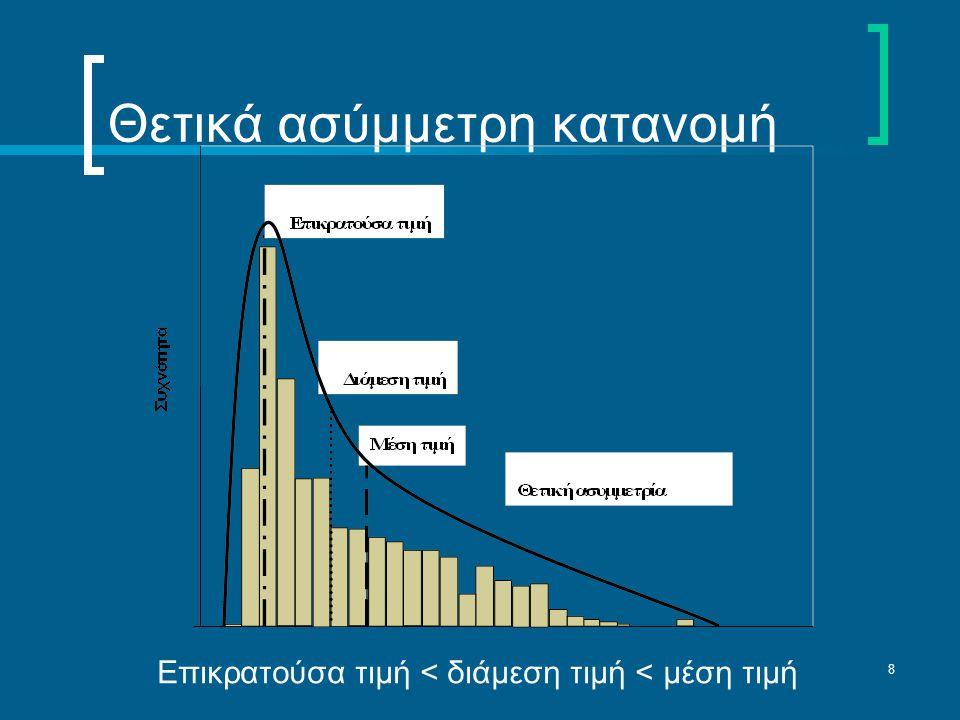 8 Θετικά ασύμμετρη κατανομή Επικρατούσα τιμή < διάμεση τιμή < μέση τιμή
