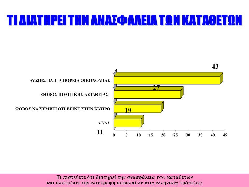 ΤΙ ΔΙΑΤΗΡΕΙ ΤΗΝ ΑΝΑΣΦΑΛΕΙΑ ΤΩΝ ΚΑΤΑΘΕΤΩΝ Τι πιστεύετε ότι διατηρεί την ανασφάλεια των καταθετών και αποτρέπει την επιστροφή κεφαλαίων στις ελληνικές τράπεζες;