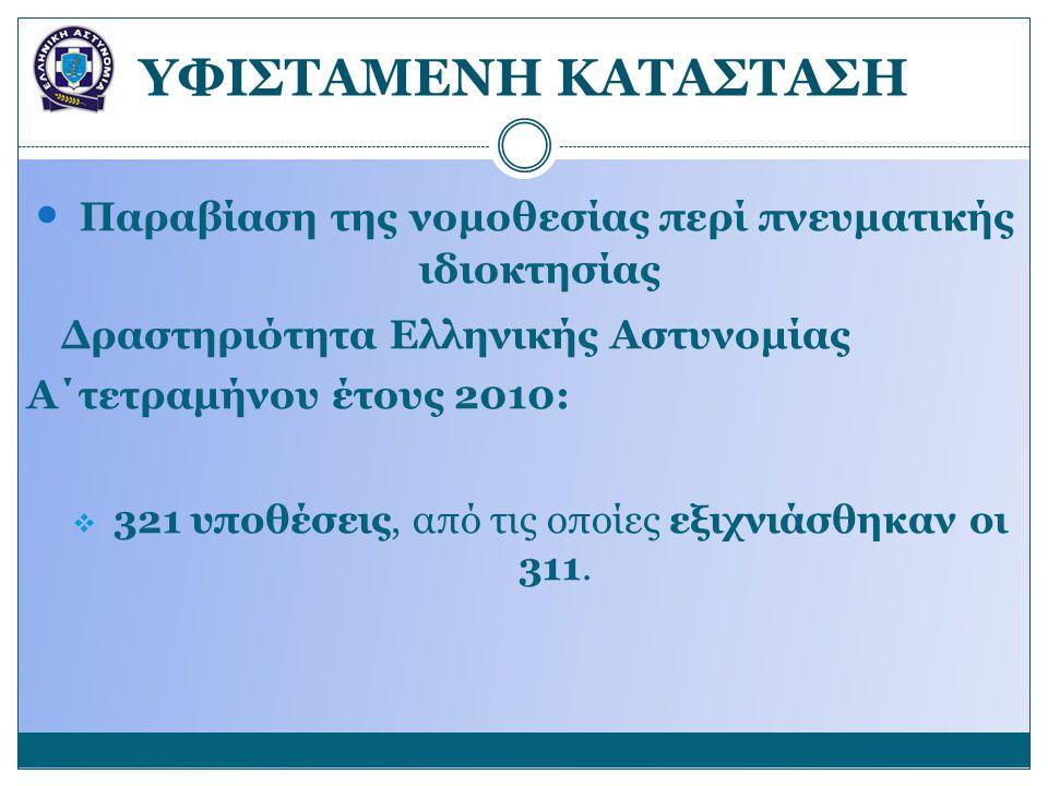 YΦΙΣΤΑΜΕΝΗ ΚΑΤΑΣΤΑΣΗ  Παραβίαση της νομοθεσίας περί πνευματικής ιδιοκτησίας Δραστηριότητα Ελληνικής Αστυνομίας Α΄τετραμήνου έτους 2010:  321 υποθέσε