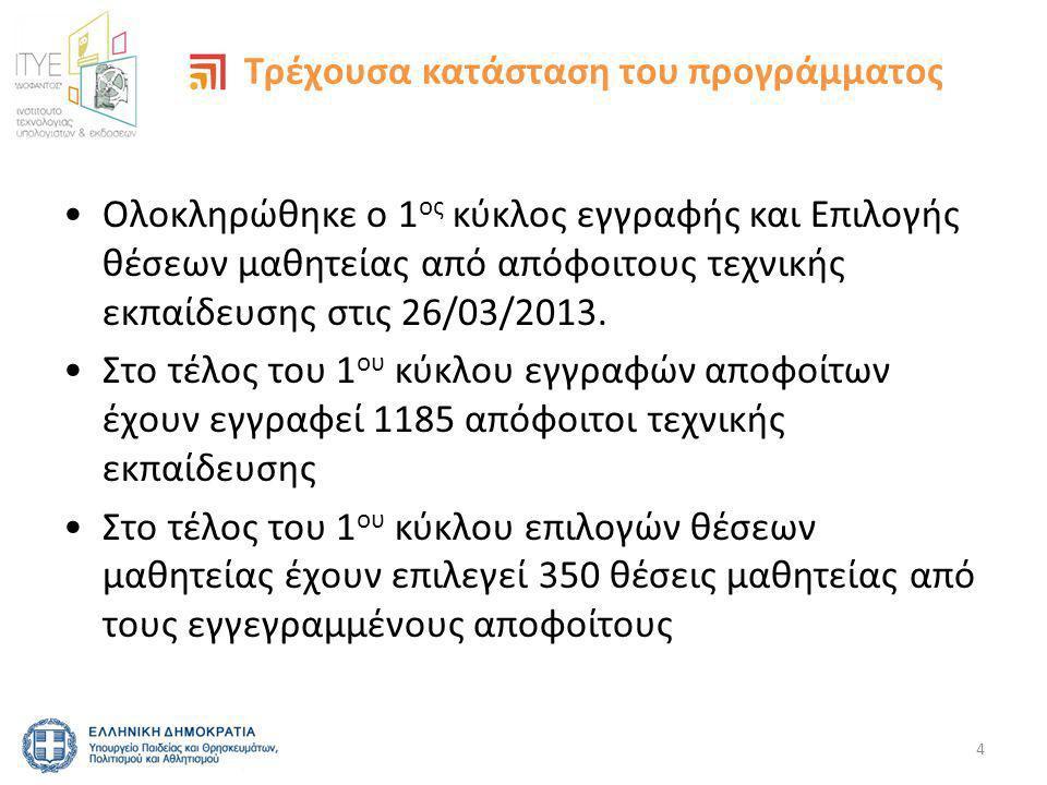 •Ολοκληρώθηκε ο 1 ος κύκλος εγγραφής και Επιλογής θέσεων μαθητείας από απόφοιτους τεχνικής εκπαίδευσης στις 26/03/2013.