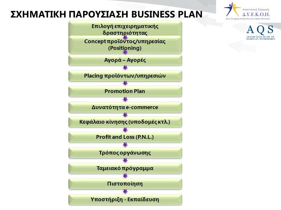 A Q S Advanced Quality Services Ltd. ΣΥΜΒΟΥΛΟΙ ΕΠΙΧΕΙΡΗΣΕΩΝ Επιλογή επιχειρηματικής δραστηριότητας Concept προϊόντος/υπηρεσίας (Positioning) Αγορά – Α