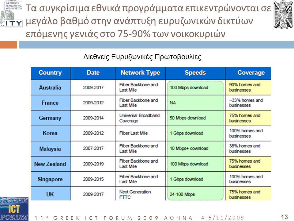 11 o GREEK ICT FORUM 2009 ΑΘΗΝΑ 4-5/11/2009 13 Τα συγκρίσιμα εθνικά προγράμματα επικεντρώνονται σε μεγάλο βαθμό στην ανάπτυξη ευρυζωνικών δικτύων επόμενης γενιάς στο 75-90% των νοικοκυριών Διεθνείς Ευρυζωνικές Πρωτοβουλίες