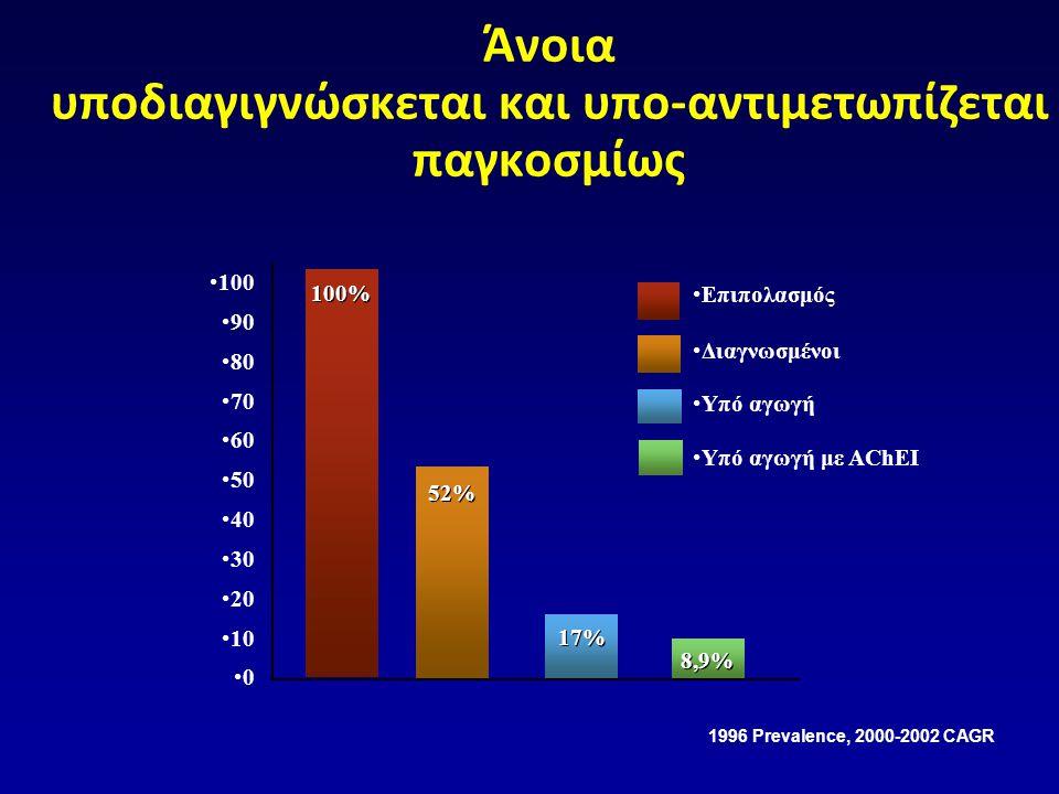 Άνοια υποδιαγιγνώσκεται και υπο-αντιμετωπίζεται παγκοσμίως •100 •90 •80 •70 •60 •50 •40 •30 •20 •10 •0 100% 52% 17% 8,9% 1996 Prevalence, 2000-2002 CA