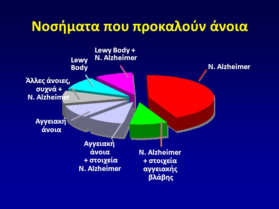 Νοσήματα που προκαλούν άνοια N. Alzheimer Lewy Body + N. Alzheimer Lewy Body Άλλες άνοιες, συχνά + N. Alzheimer Αγγειακή άνοια Αγγειακή άνοια + στοιχε