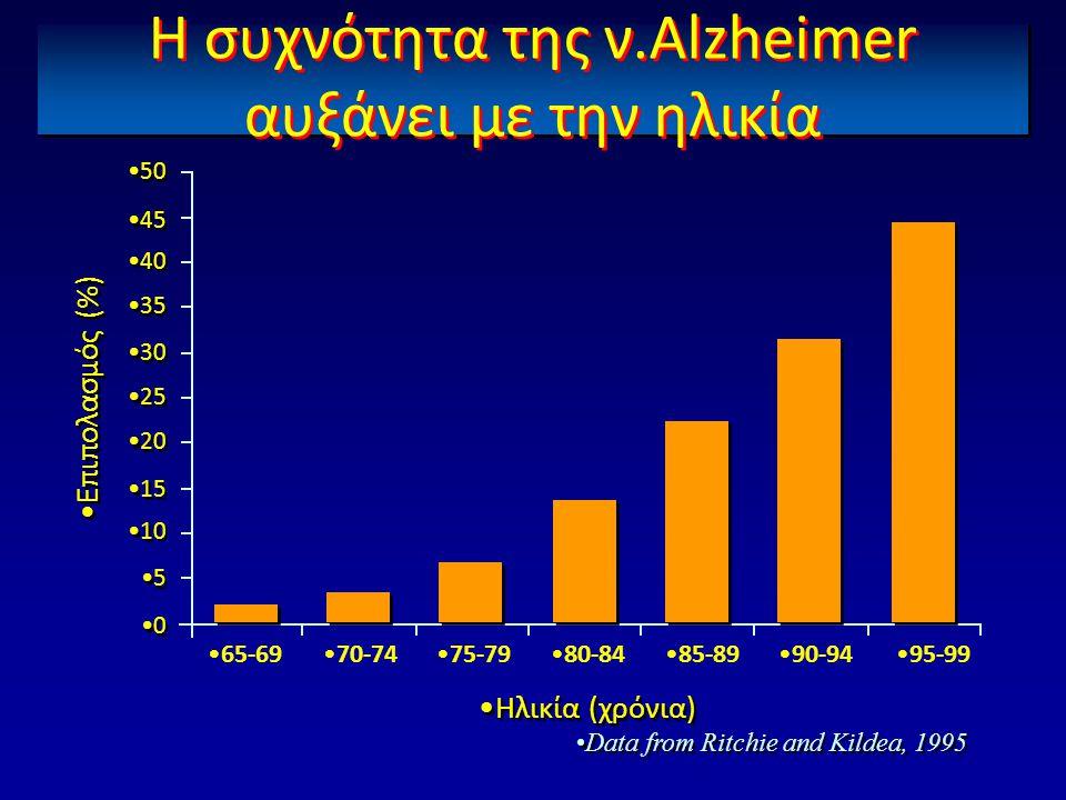 Η συχνότητα της ν.Alzheimer αυξάνει με την ηλικία •Επιπολασμός (%) •Ηλικία (χρόνια) •65-69•70-74•75-79•80-84•85-89•90-94•95-99 •Data from Ritchie and