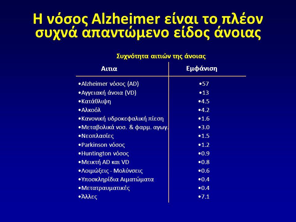 Η νόσος Alzheimer είναι το πλέον συχνά απαντώμενο είδος άνοιας Αιτια Εμφάνιση •Alzheimer νόσος (AD) •Αγγειακή άνοια (VD) •Κατάθλιψη •Αλκοόλ •Κανονική