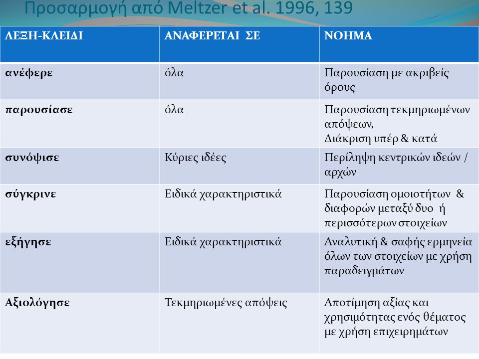 Προσαρμογή από Meltzer et al.